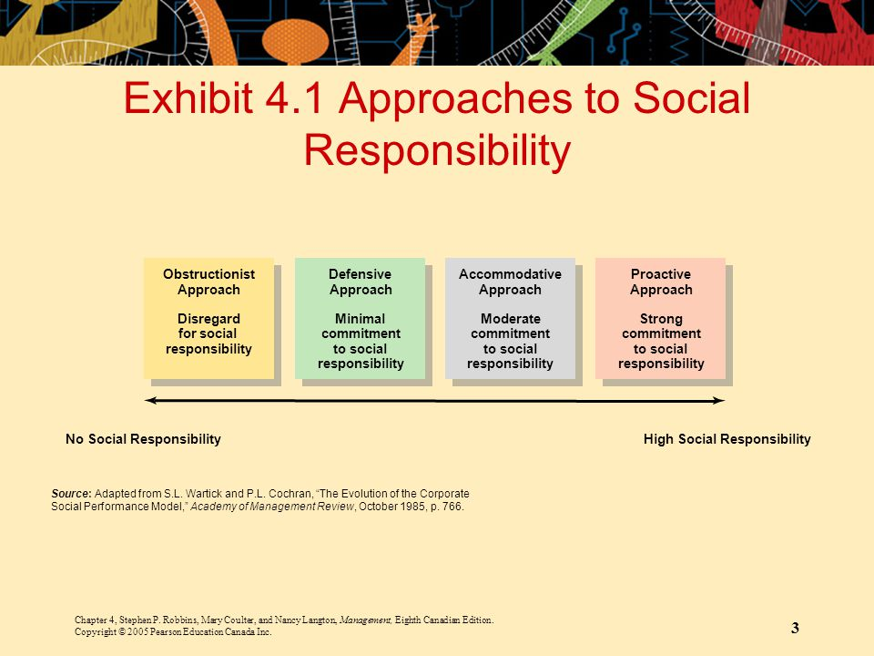 Exhibit 4.1 Approaches to Social Responsibility