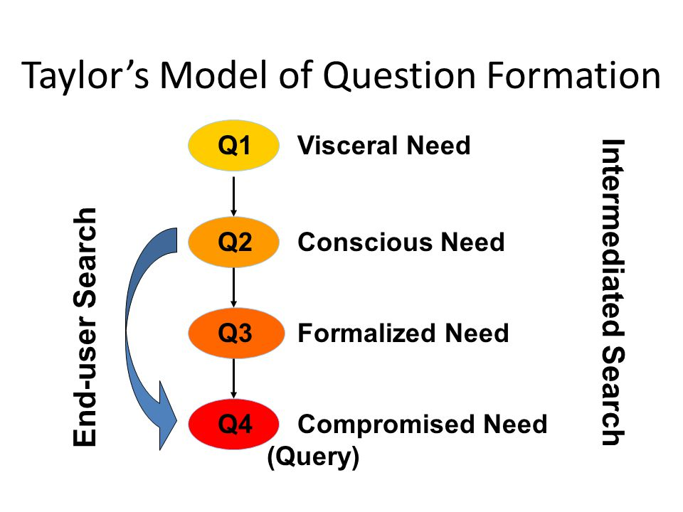 Taylor's Model of Question Formation