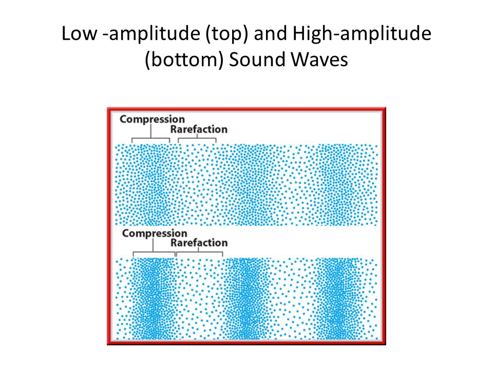 Low -amplitude (top) and High-amplitude (bottom) Sound Waves