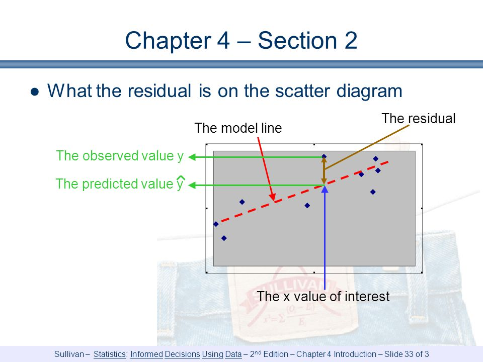Chapter 4 – Section 2 What the residual is on the scatter diagram