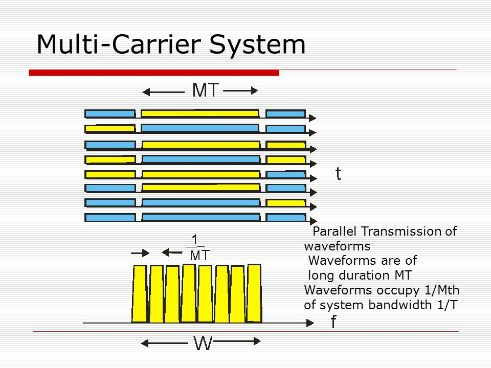 Multi-Carrier System Parallel Transmission of waveforms