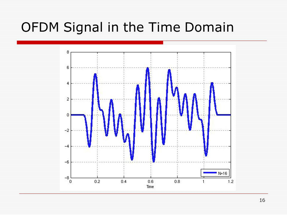 OFDM Signal in the Time Domain
