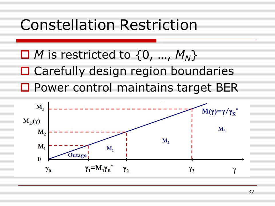 Constellation Restriction