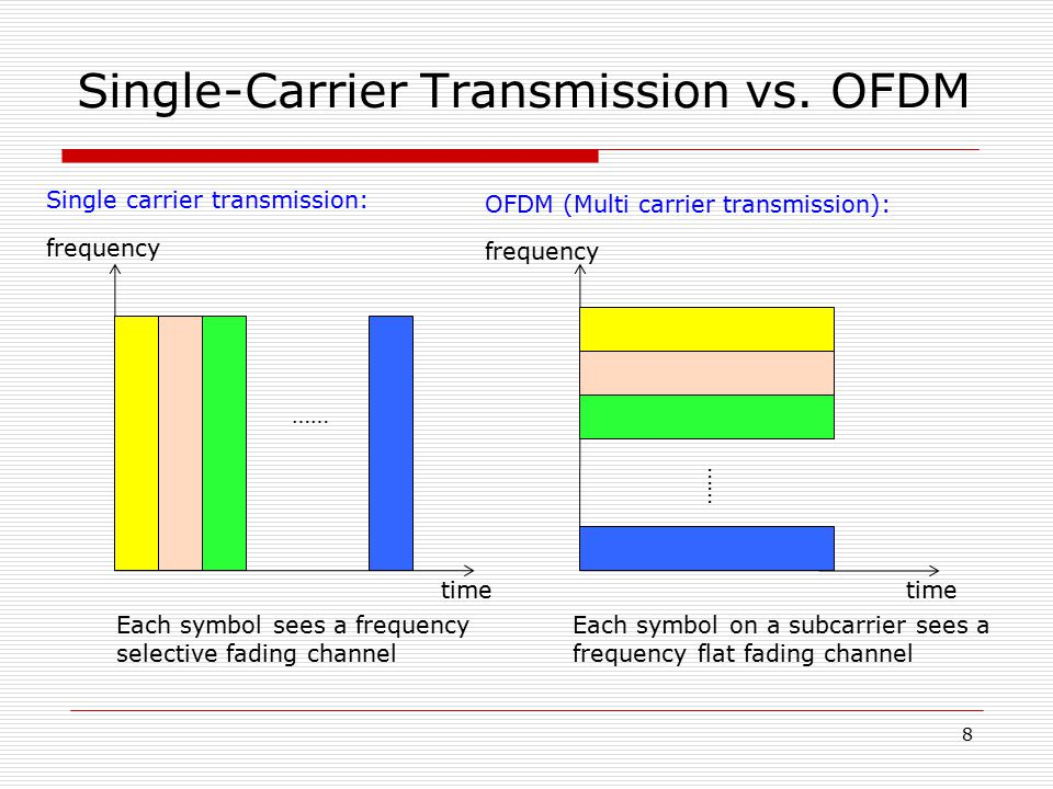 Single-Carrier Transmission vs. OFDM