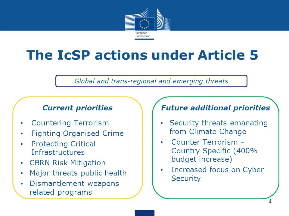 The IcSP actions under Article 5
