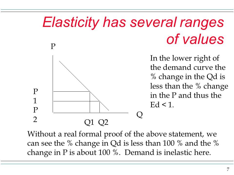Price Elasticity Of Demand Ppt Video Online Download