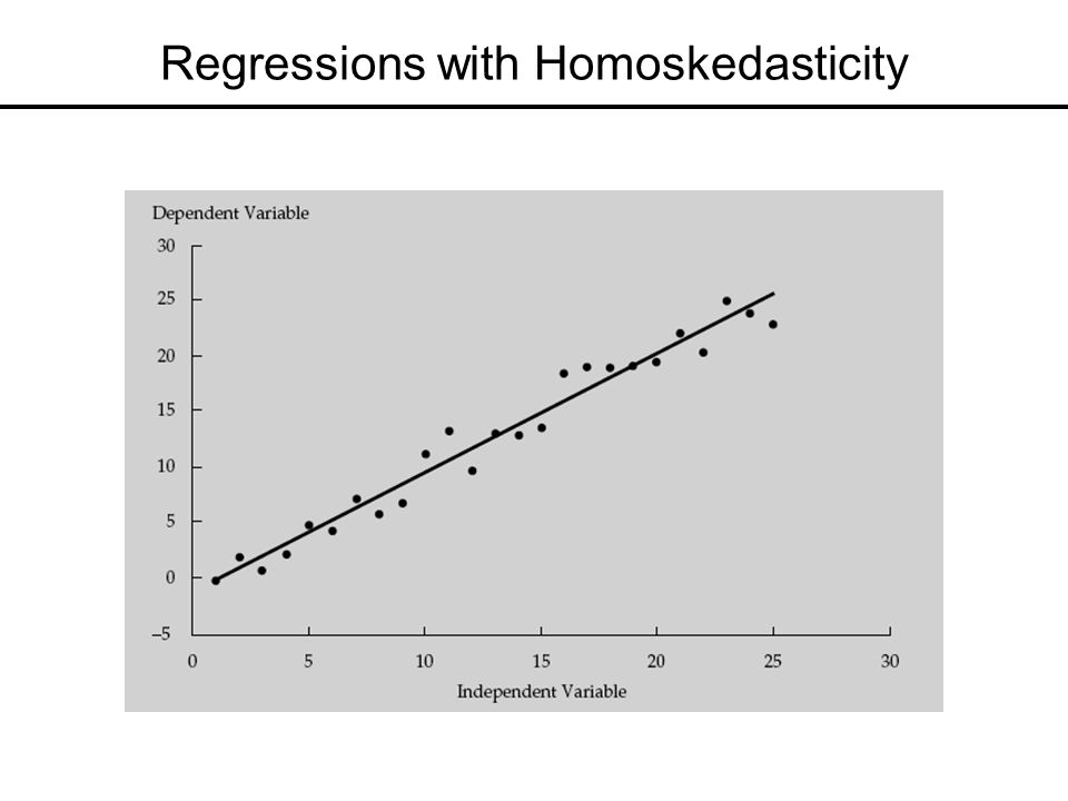 Regressions with Homoskedasticity