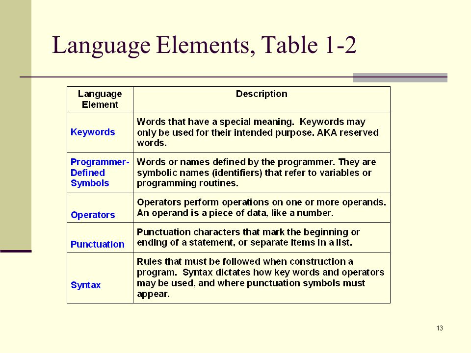 Language Elements, Table 1-2