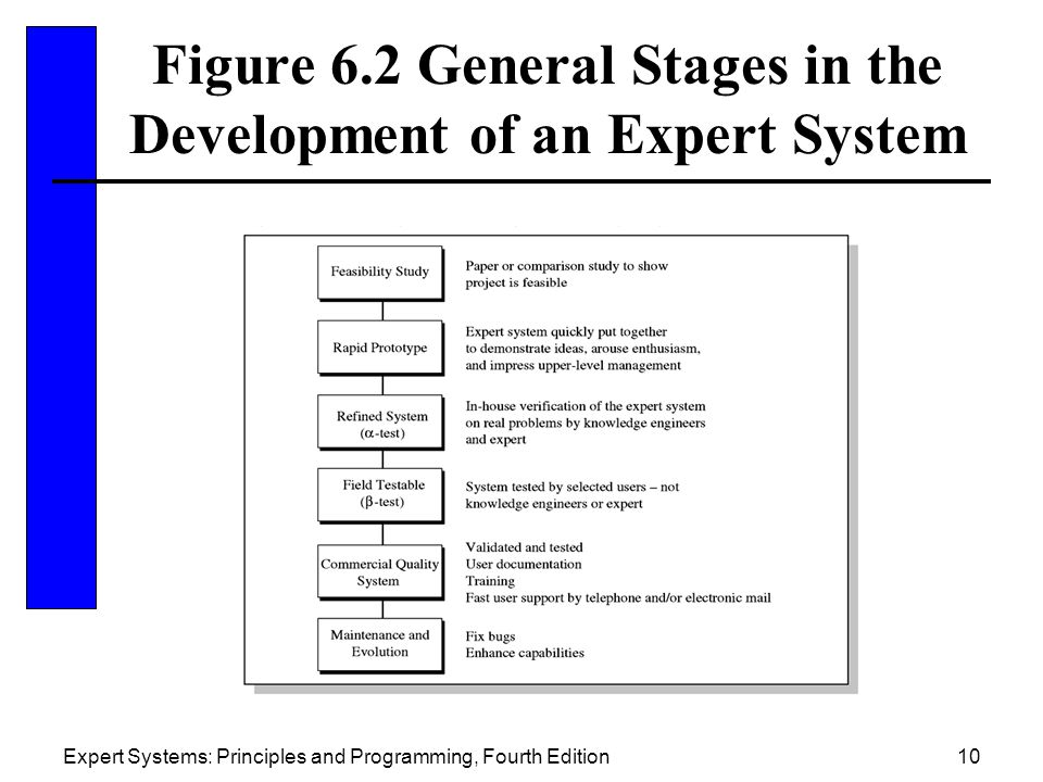Figure 6.2 General Stages in the Development of an Expert System
