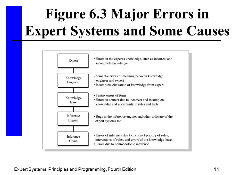 Figure 6.3 Major Errors in Expert Systems and Some Causes