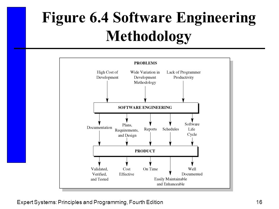 Figure 6.4 Software Engineering Methodology