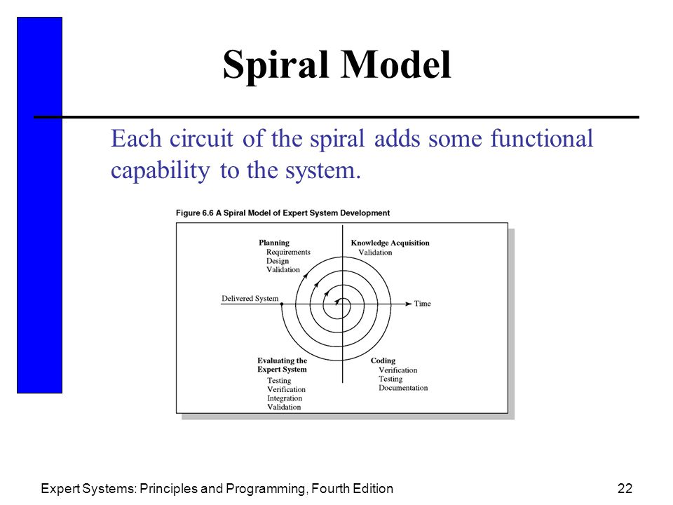 Spiral Model Each circuit of the spiral adds some functional capability to the system.