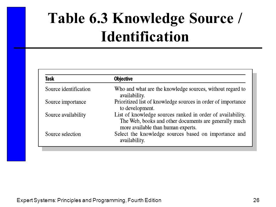Table 6.3 Knowledge Source / Identification