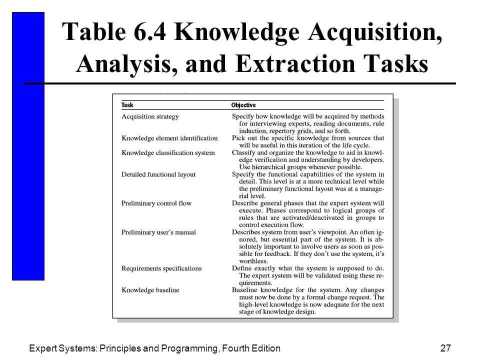 Table 6.4 Knowledge Acquisition, Analysis, and Extraction Tasks