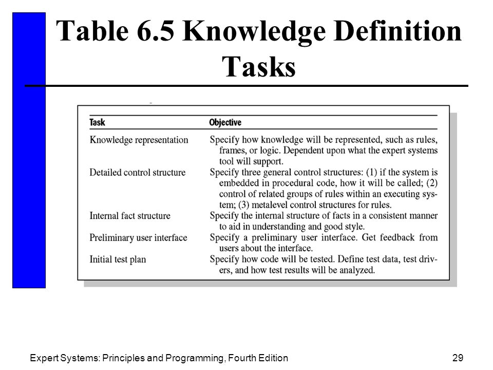 Table 6.5 Knowledge Definition Tasks