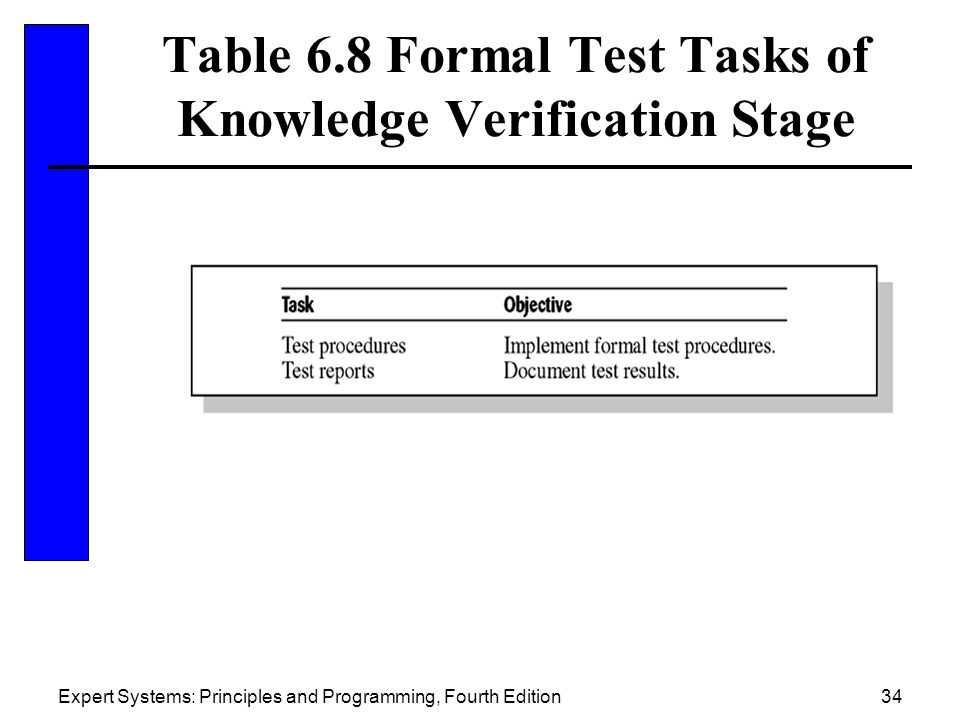 Table 6.8 Formal Test Tasks of Knowledge Verification Stage
