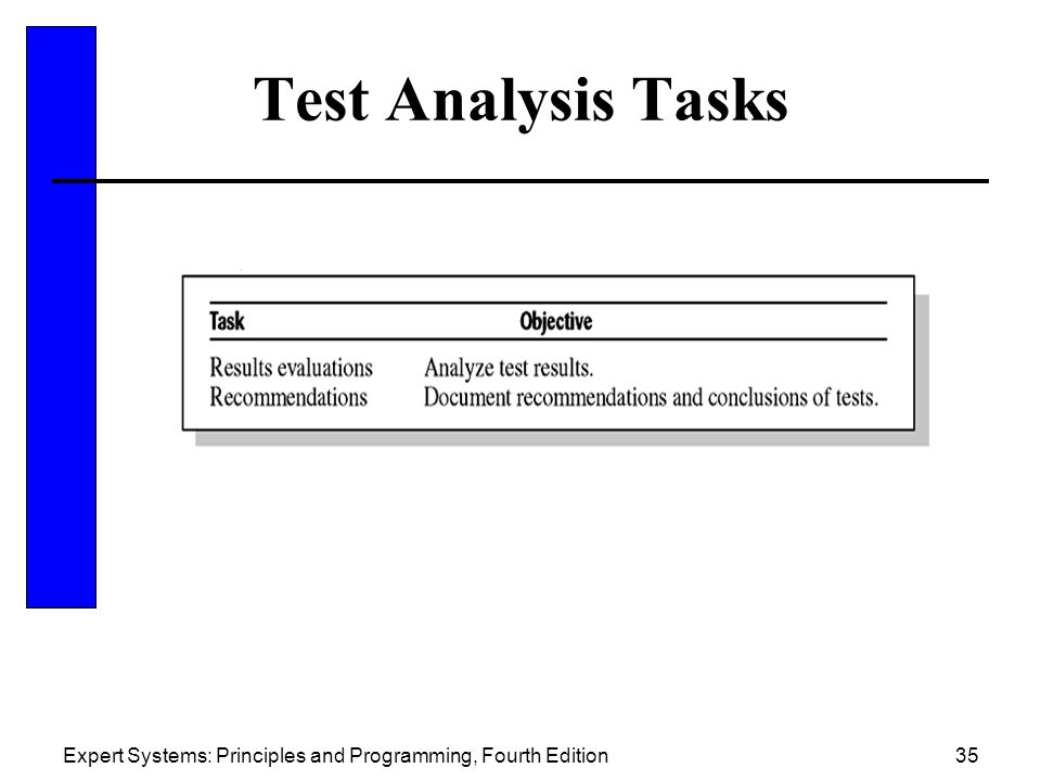 Test Analysis Tasks Expert Systems: Principles and Programming, Fourth Edition
