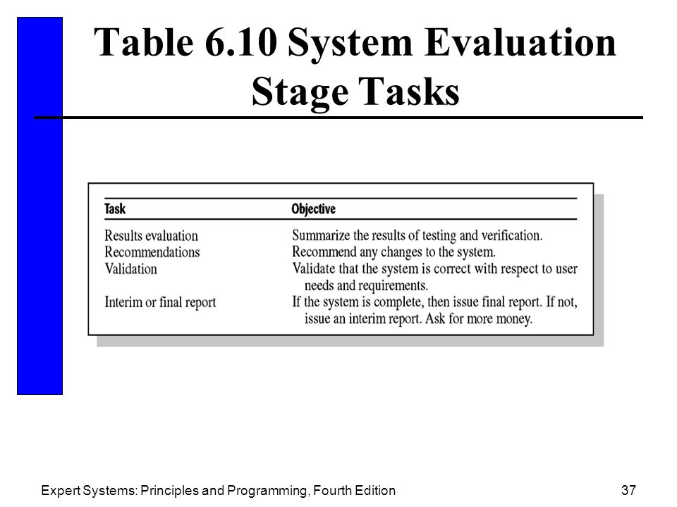 Table 6.10 System Evaluation Stage Tasks