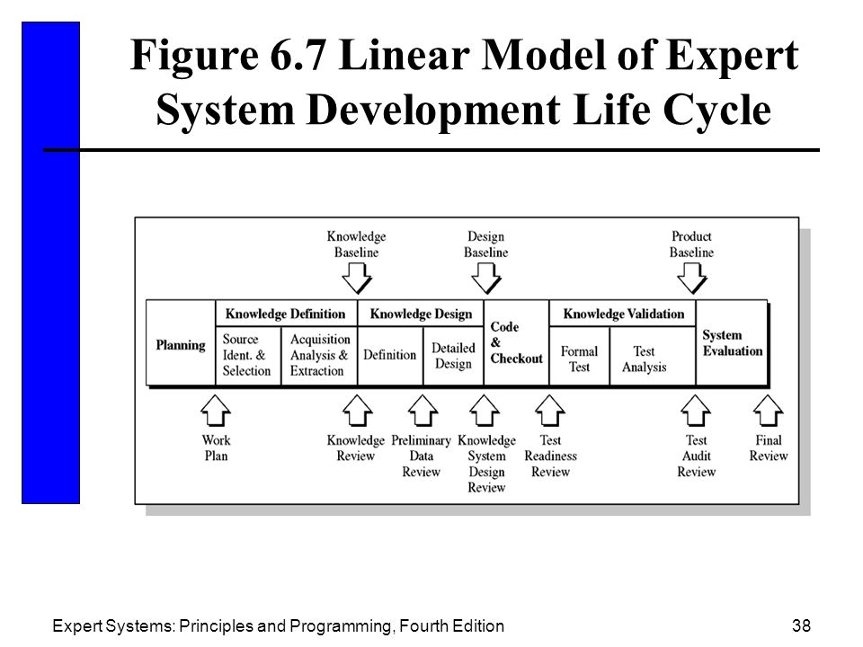 Figure 6.7 Linear Model of Expert System Development Life Cycle
