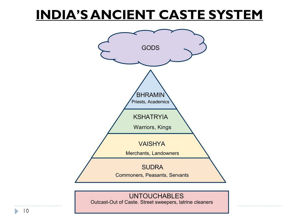 INDIA'S ANCIENT CASTE SYSTEM