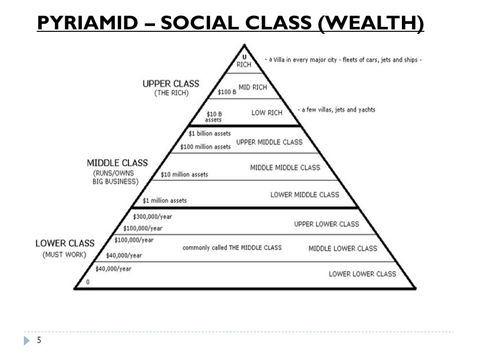 PYRIAMID – SOCIAL CLASS (WEALTH)