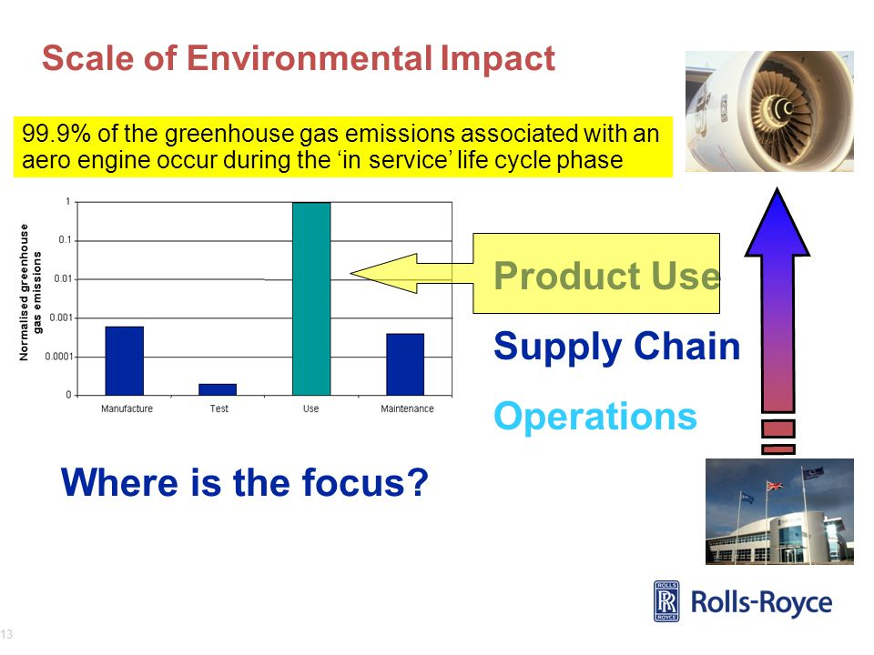 Scale of Environmental Impact