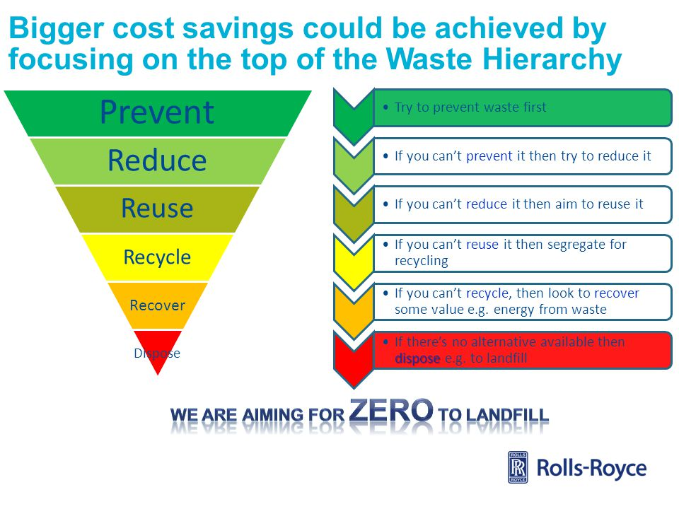 We ARE AIMing for ZERO to Landfill