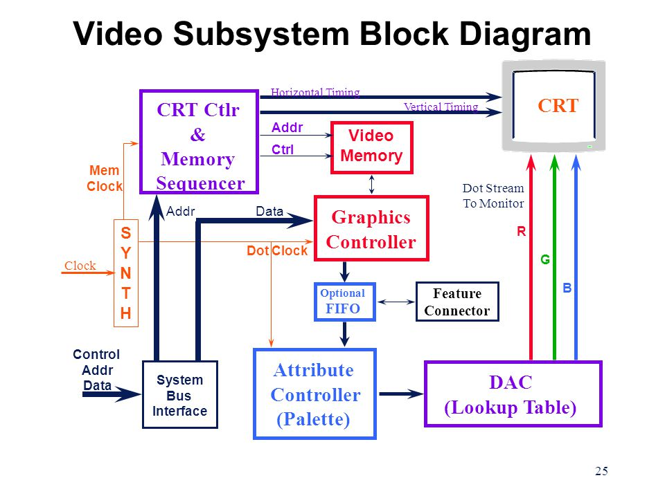 Pc peripherals for technicians ppt download video subsystem block diagram ccuart Image collections