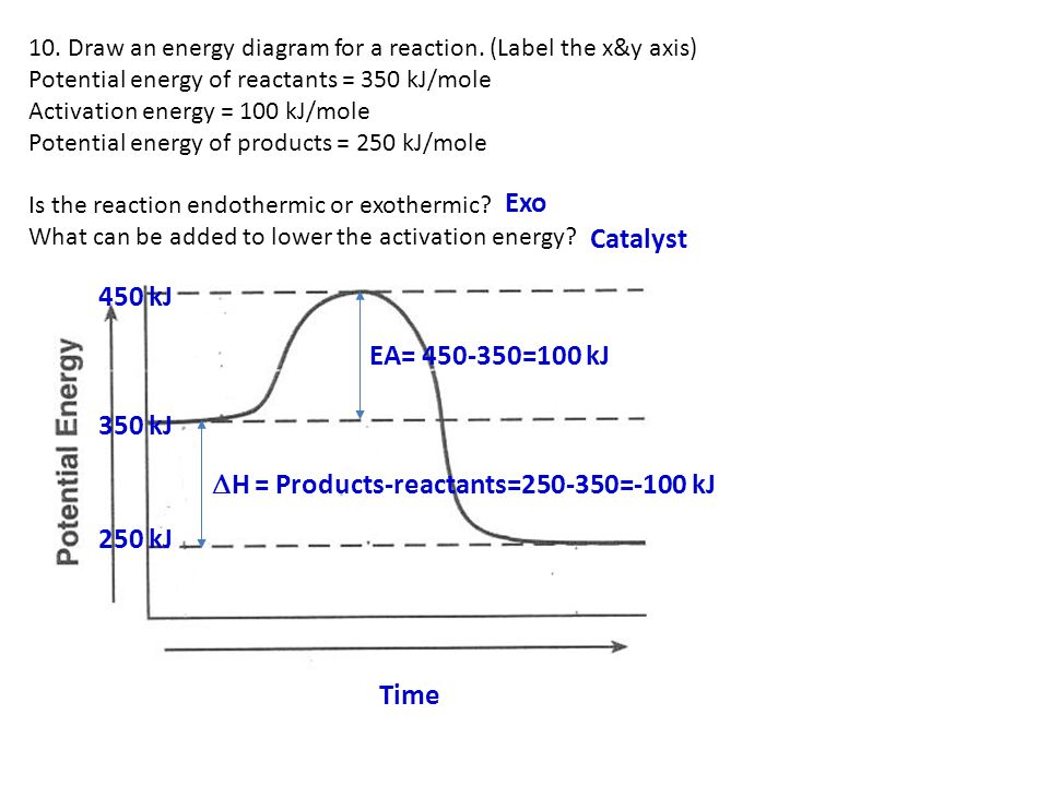 H = Products-reactants= =-100 kJ