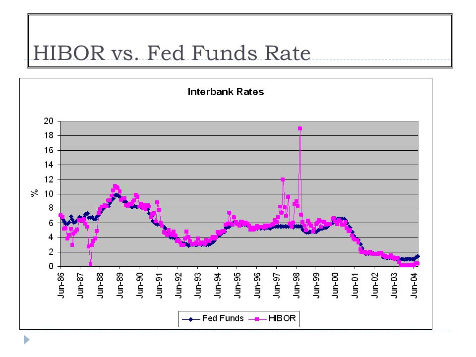 HIBOR vs. Fed Funds Rate
