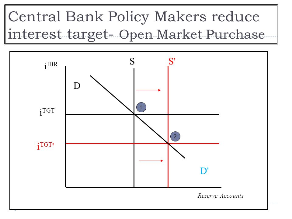 Central Bank Policy Makers reduce interest target- Open Market Purchase