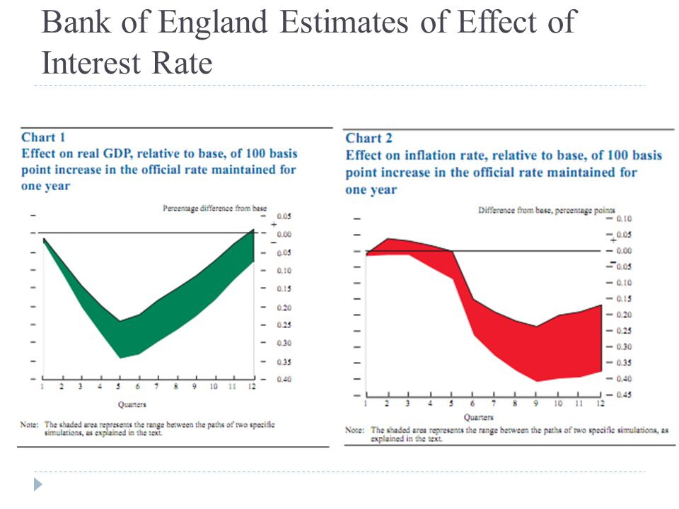 Bank of England Estimates of Effect of Interest Rate