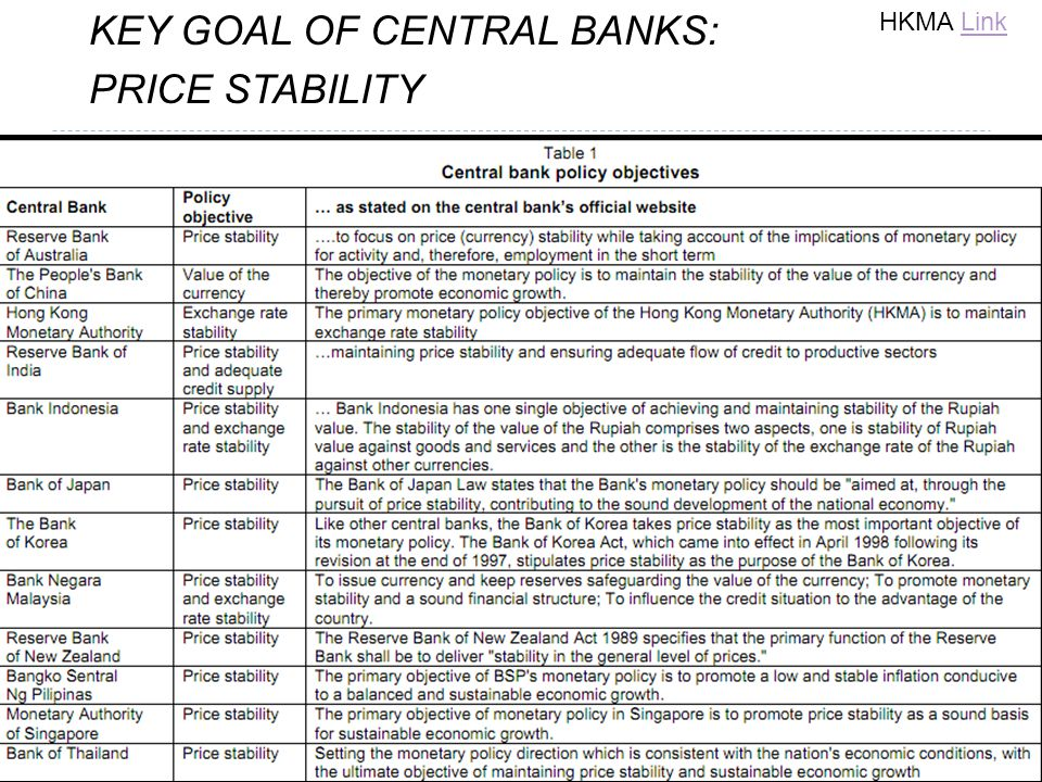 KEY GOAL OF CENTRAL BANKS: PRICE STABILITY