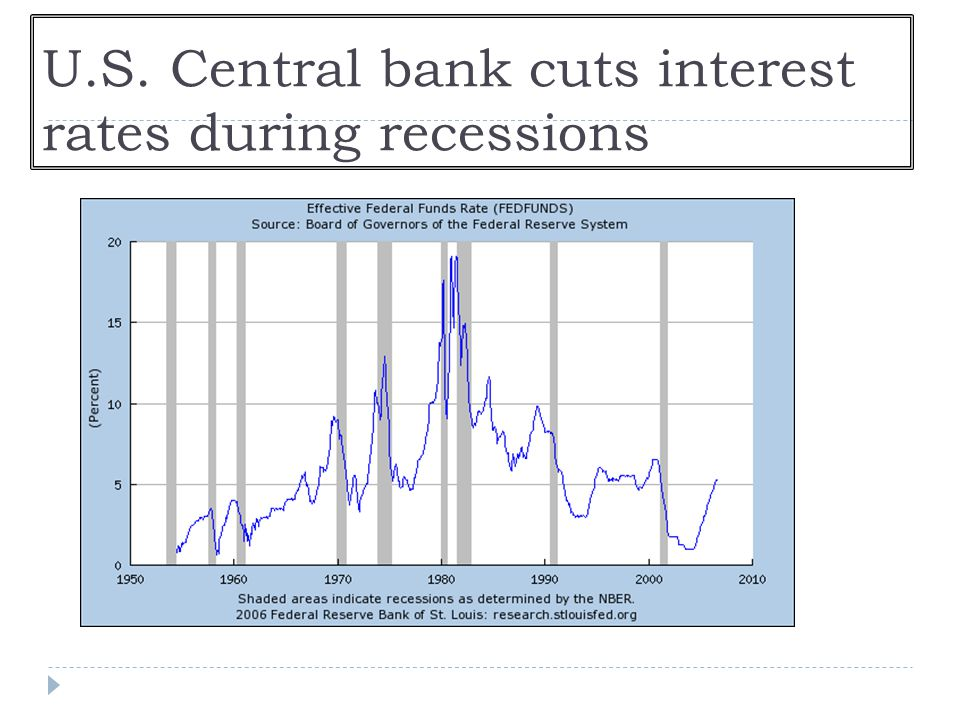 U.S. Central bank cuts interest rates during recessions