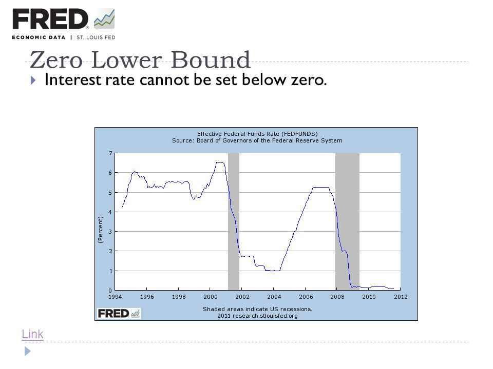 Zero Lower Bound Interest rate cannot be set below zero. Link