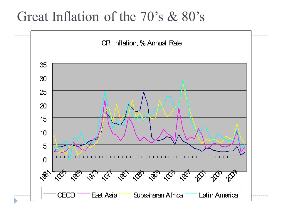 Great Inflation of the 70's & 80's