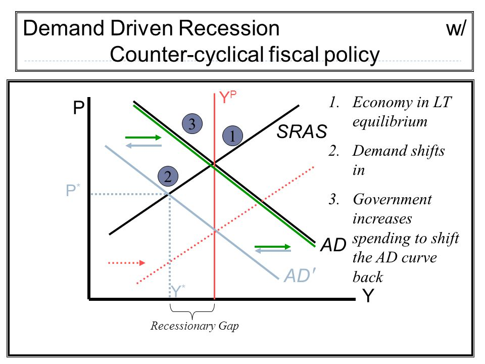 Demand Driven Recession w/ Counter-cyclical fiscal policy