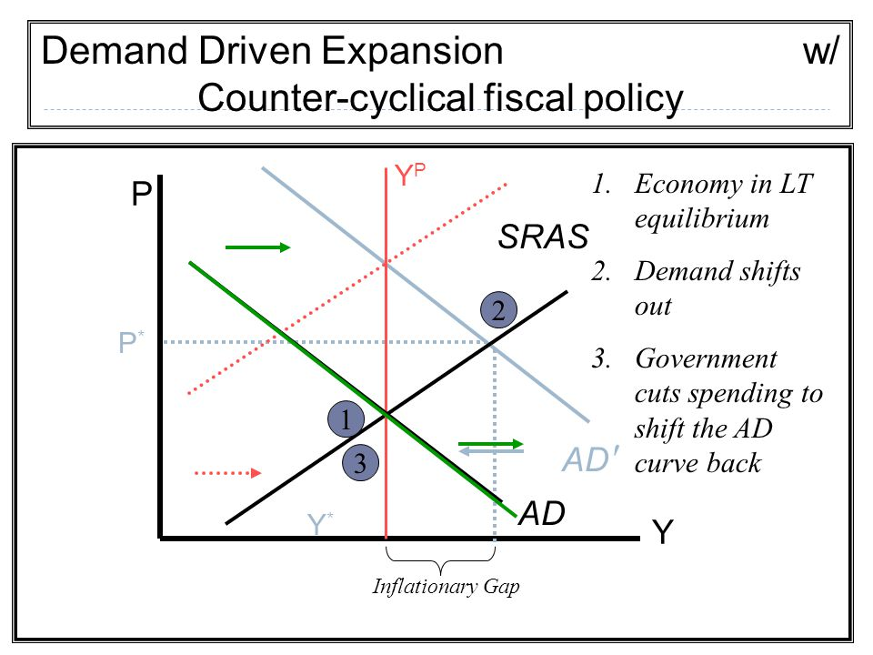 Demand Driven Expansion w/ Counter-cyclical fiscal policy