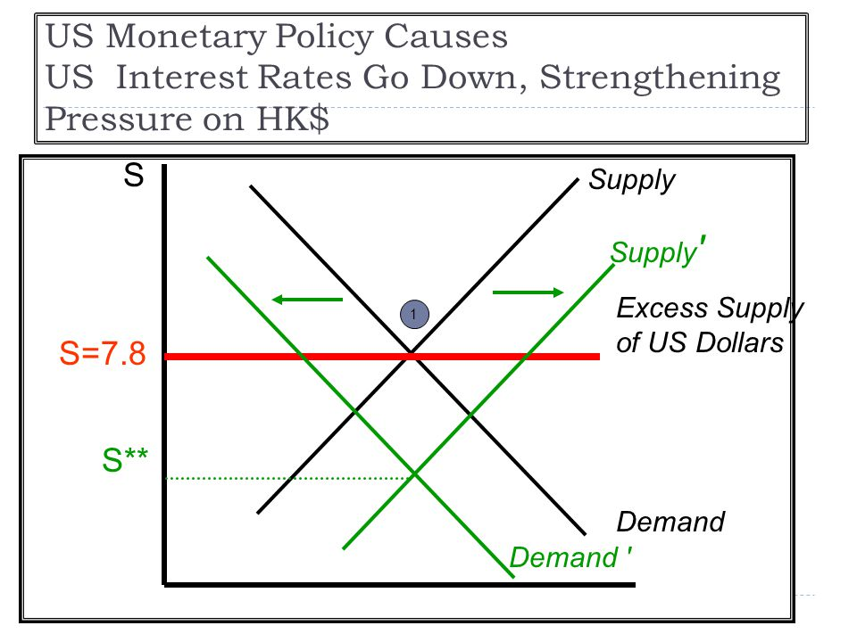 US Monetary Policy Causes US Interest Rates Go Down, Strengthening Pressure on HK$