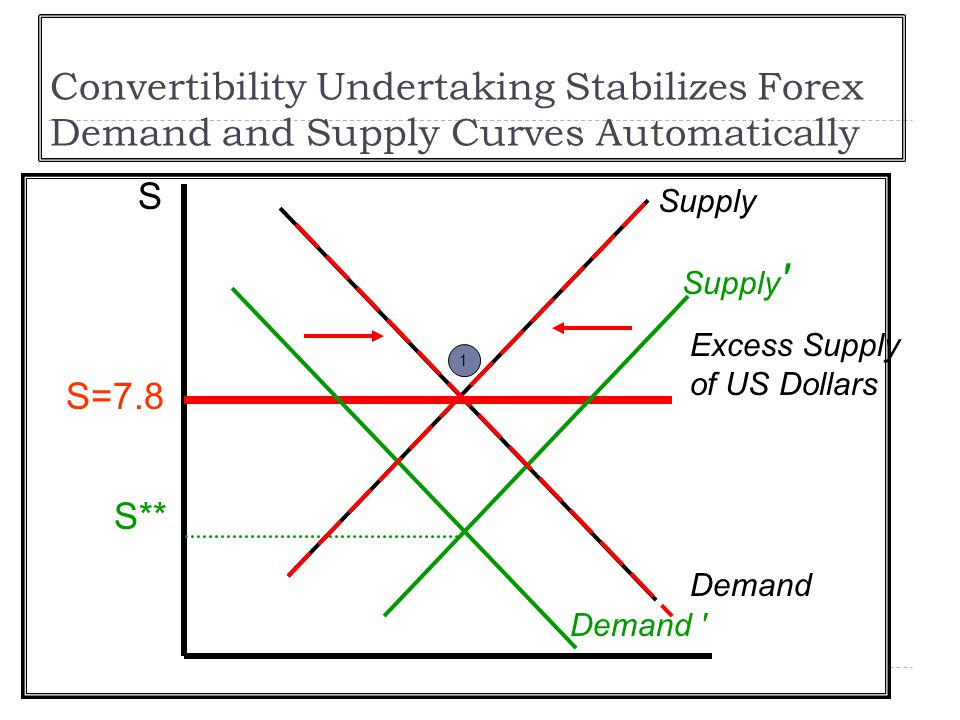 Convertibility Undertaking Stabilizes Forex Demand and Supply Curves Automatically