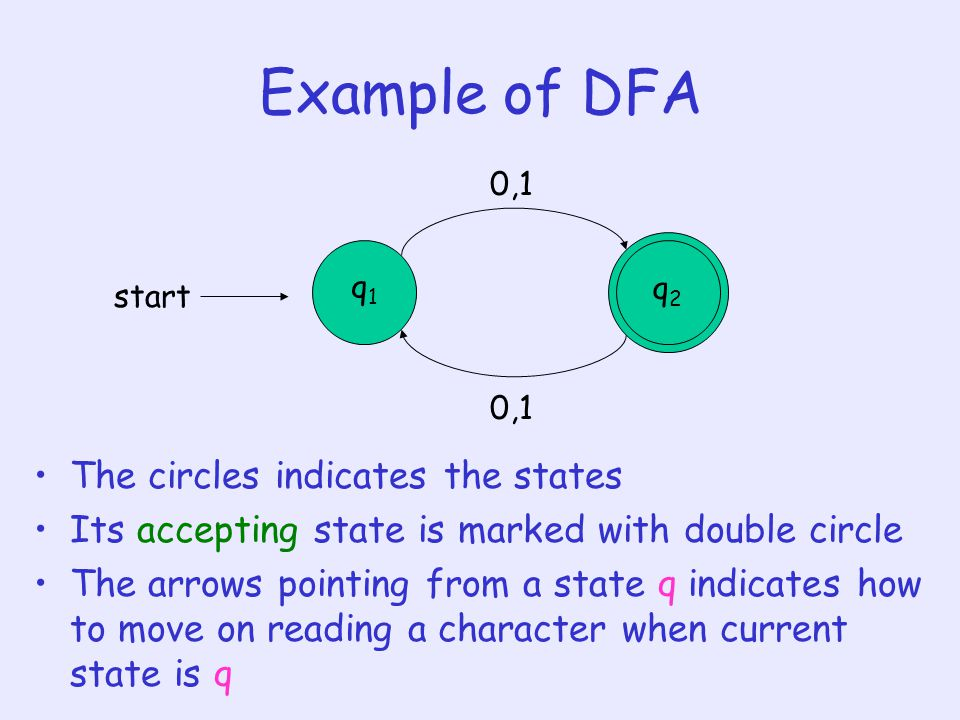 Example of DFA The circles indicates the states