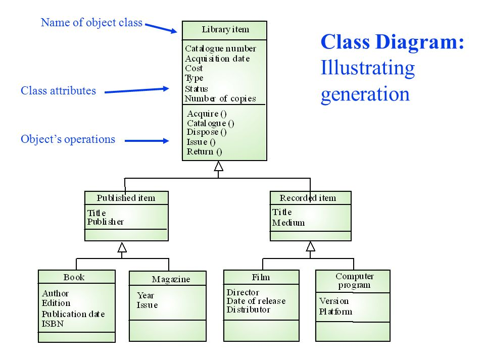 A video system class diagram free car wiring diagrams system class diagram for exam class diagram generalization review slides will be posted on the course web site ppt download rh slideplayer com for ccuart Images