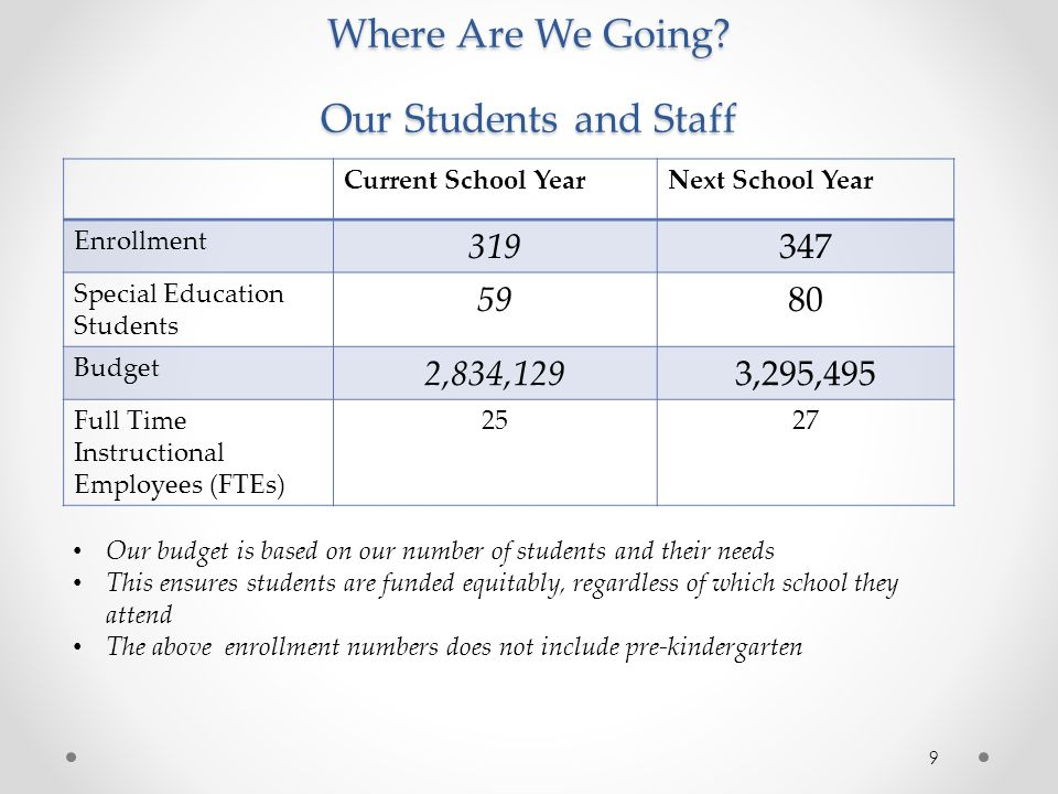 Where Are We Going Our Students and Staff
