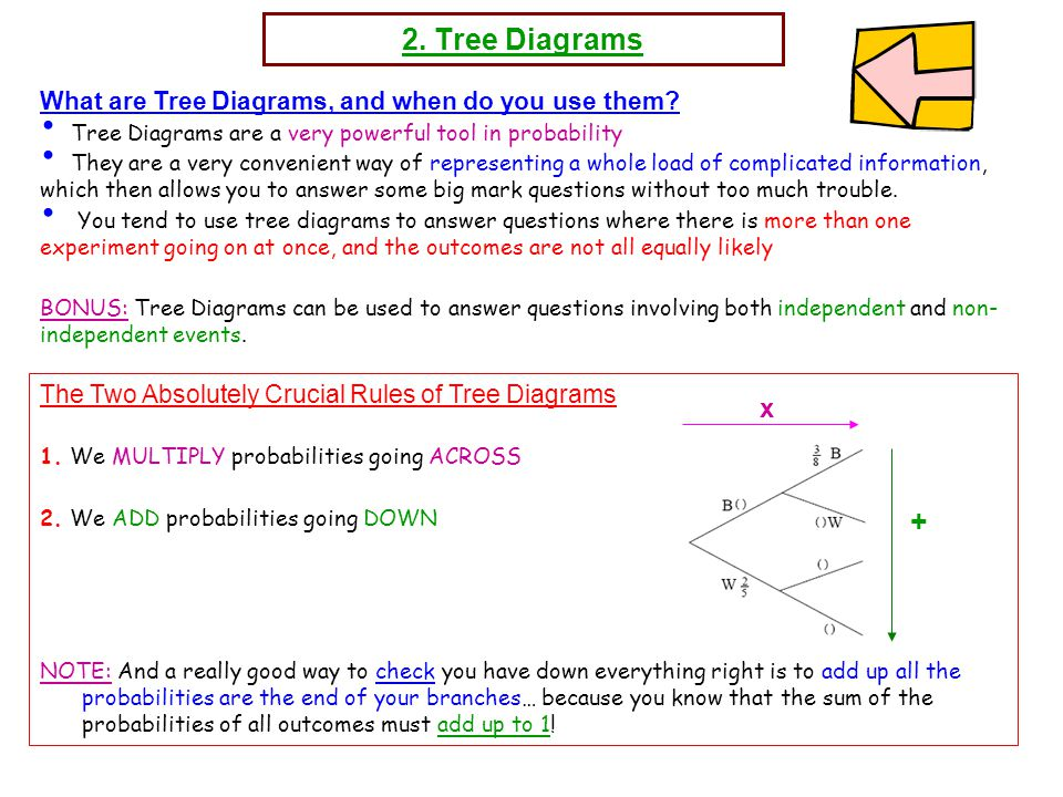 Mr bartons maths notes ppt download tree diagrams x what are tree diagrams and when do you use ccuart Gallery