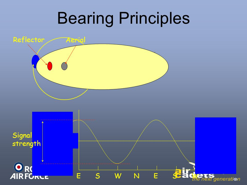 Bearing Principles Reflector Aerial Signal strength E S W N E S W mean