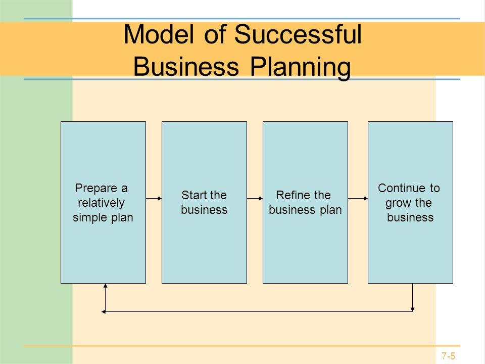 Model of Successful Business Planning