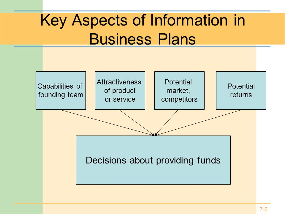 Key Aspects of Information in Business Plans