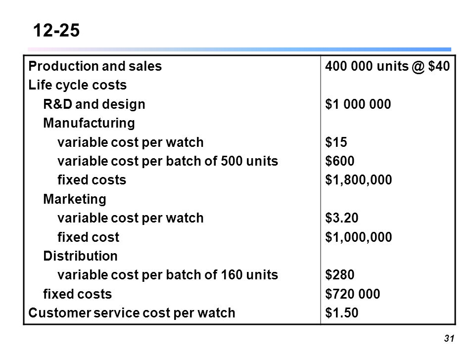 Pricing and Cost Management - ppt download