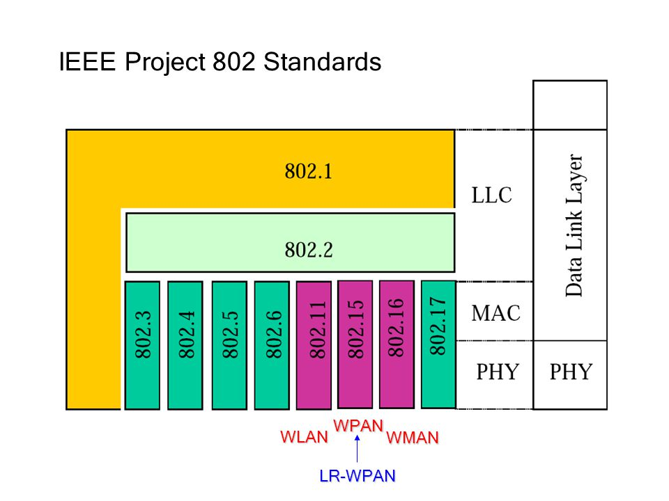 ieee standards list for networking pdf