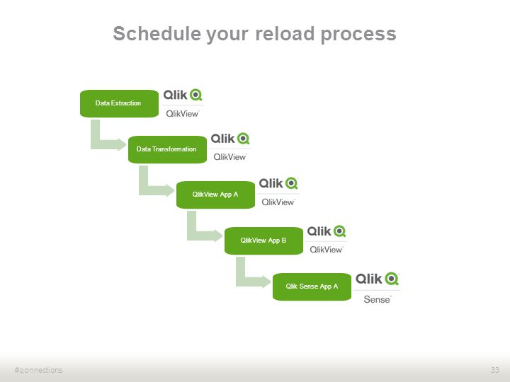 T24 - Supplementing QlikView® with Qlik® Sense - ppt video online